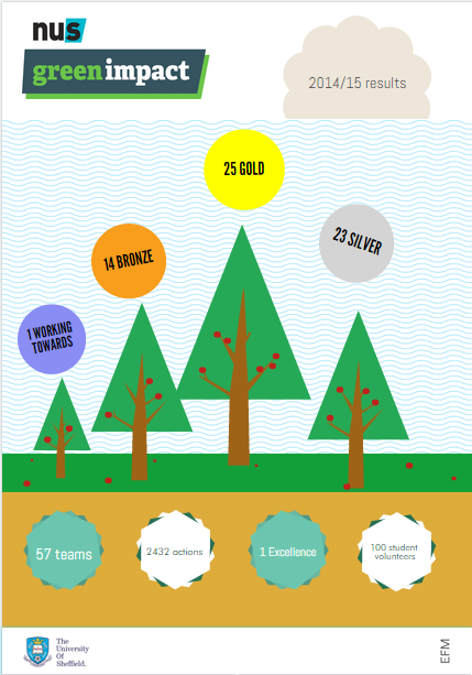 infographic numbers